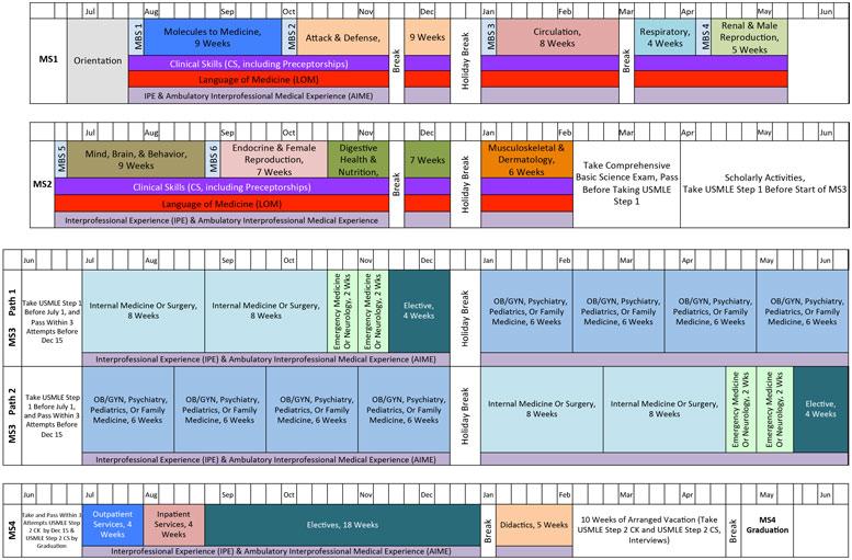 Diagram of full curriculum
