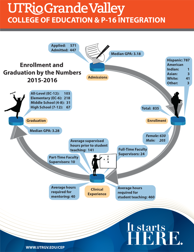 Enrollment and Graduation by the Numbers 2015-2016