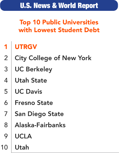Top 10 Public Universities with Lowest Student Debt