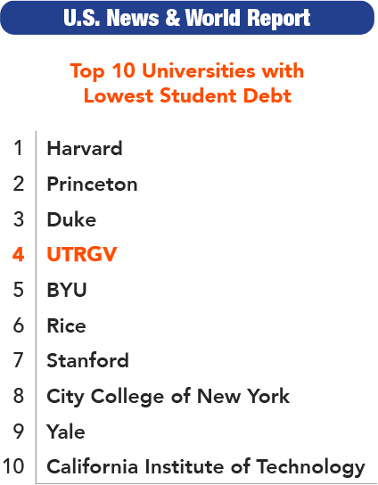 Top 10 Universities with Lowest Student Debt